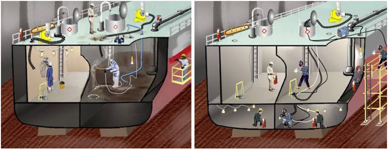 Lighting required for various locations, hazardous, ordinary, wet location, or a confined space