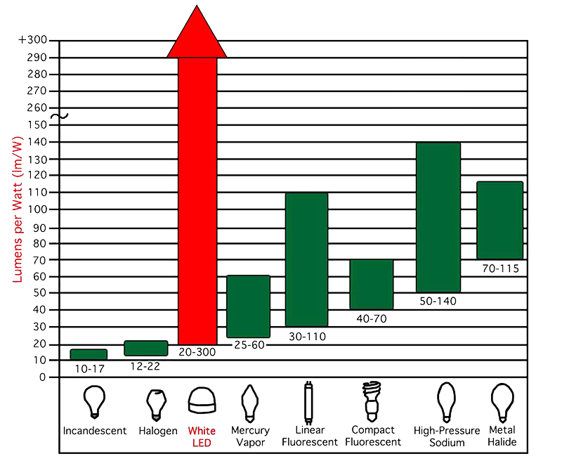 LED Advantage Chart