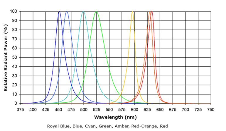 Western Technology white LED spectral emission