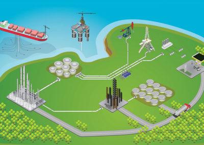 Oil & Gas - Upstream, Midstream, Downstream